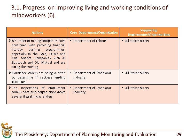 3. 1. Progress on Improving living and working conditions of mineworkers (6) Actions Core