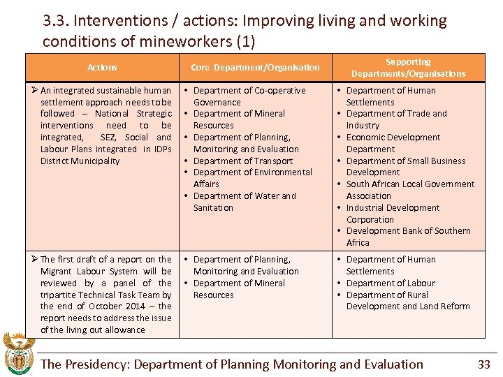 3. 3. Interventions / actions: Improving living and working conditions of mineworkers (1) Actions