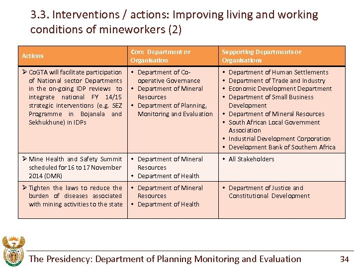 3. 3. Interventions / actions: Improving living and working conditions of mineworkers (2) Actions