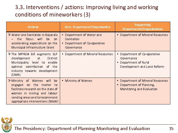 3. 3. Interventions / actions: Improving living and working conditions of mineworkers (3) Actions