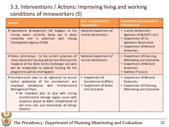 3. 3. Interventions / Actions: Improving living and working conditions of mineworkers (5) Core