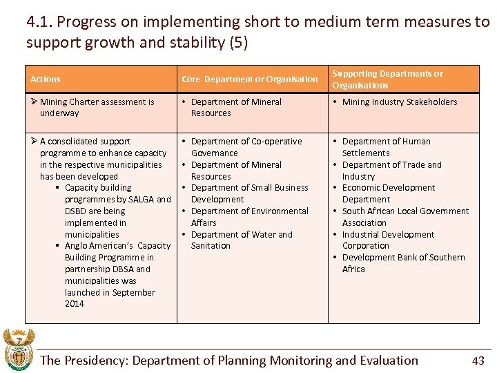 4. 1. Progress on implementing short to medium term measures to support growth and