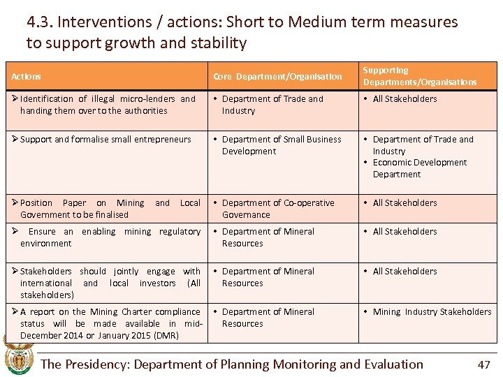 4. 3. Interventions / actions: Short to Medium term measures to support growth and