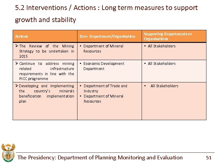5. 2 Interventions / Actions : Long term measures to support growth and stability
