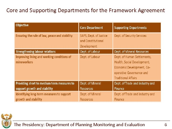 Core and Supporting Departments for the Framework Agreement The Presidency: Department of Planning Monitoring