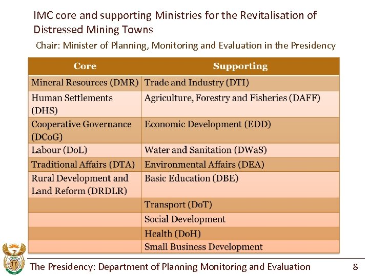 IMC core and supporting Ministries for the Revitalisation of Distressed Mining Towns Chair: Minister