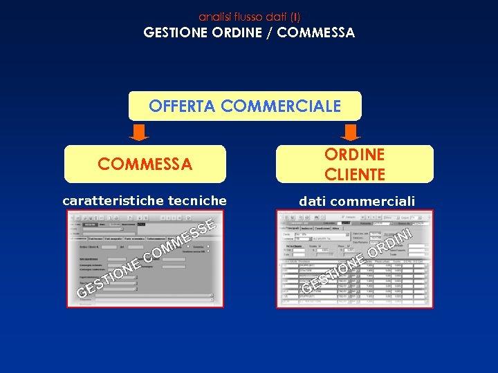 analisi flusso dati (I) GESTIONE ORDINE / COMMESSA OFFERTA COMMERCIALE COMMESSA ORDINE CLIENTE caratteristiche