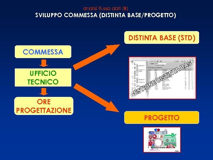 analisi flusso dati (II) SVILUPPO COMMESSA (DISTINTA BASE/PROGETTO) DISTINTA BASE (STD) COMMESSA UFFICIO TECNICO