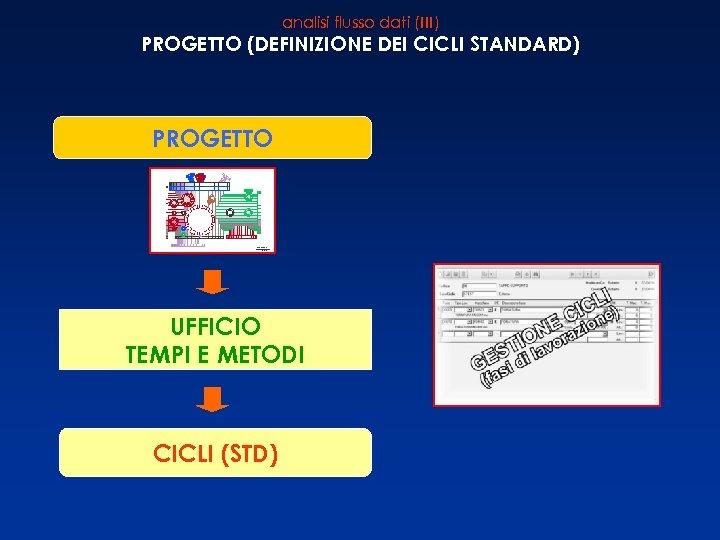 analisi flusso dati (III) PROGETTO (DEFINIZIONE DEI CICLI STANDARD) PROGETTO UFFICIO TEMPI E METODI
