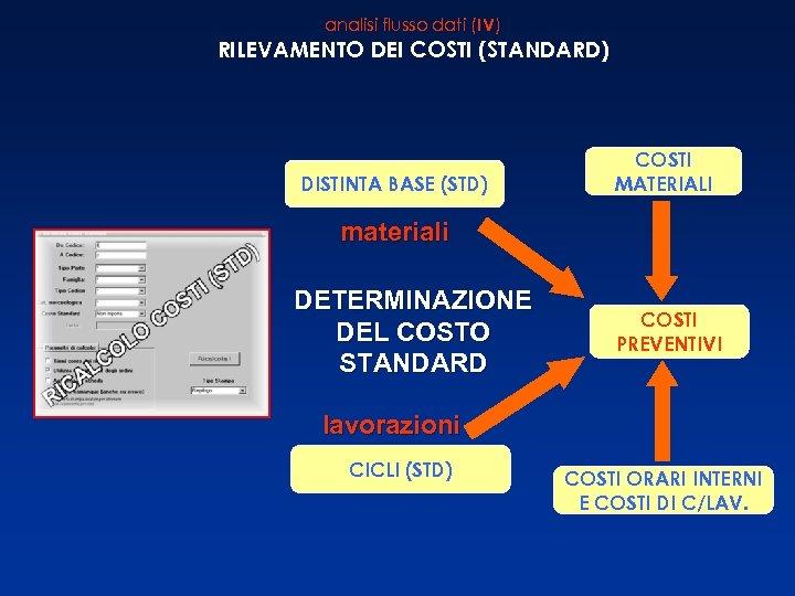 analisi flusso dati (IV) RILEVAMENTO DEI COSTI (STANDARD) DISTINTA BASE (STD) COSTI MATERIALI materiali