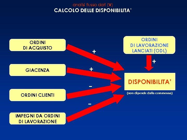 analisi flusso dati (V) CALCOLO DELLE DISPONIBILITA' ORDINI DI ACQUISTO + ORDINI DI LAVORAZIONE