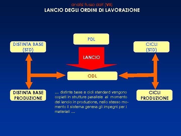 analisi flusso dati (VII) LANCIO DEGLI ORDINI DI LAVORAZIONE DISTINTA BASE (STD) PDL CICLI