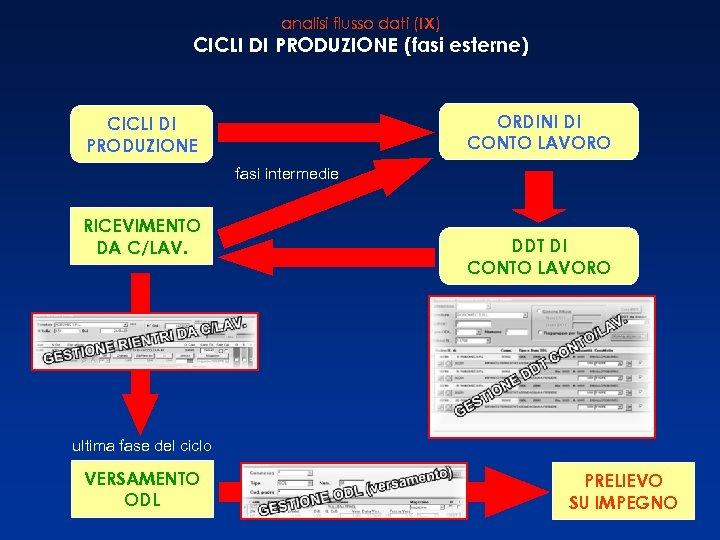 analisi flusso dati (IX) CICLI DI PRODUZIONE (fasi esterne) ORDINI DI CONTO LAVORO CICLI