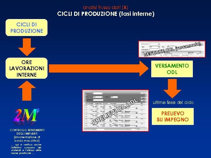 analisi flusso dati (X) CICLI DI PRODUZIONE (fasi interne) CICLI DI PRODUZIONE ORE LAVORAZIONI