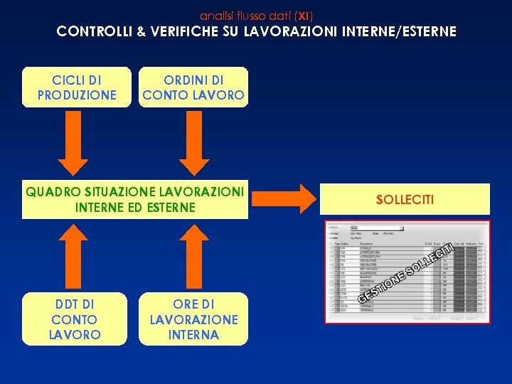 analisi flusso dati (XI) CONTROLLI & VERIFICHE SU LAVORAZIONI INTERNE/ESTERNE CICLI DI PRODUZIONE ORDINI