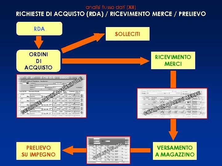 analisi flusso dati (XII) RICHIESTE DI ACQUISTO (RDA) / RICEVIMENTO MERCE / PRELIEVO RDA