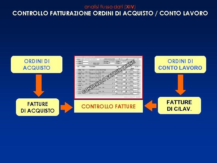 analisi flusso dati (XIV) CONTROLLO FATTURAZIONE ORDINI DI ACQUISTO / CONTO LAVORO ORDINI DI