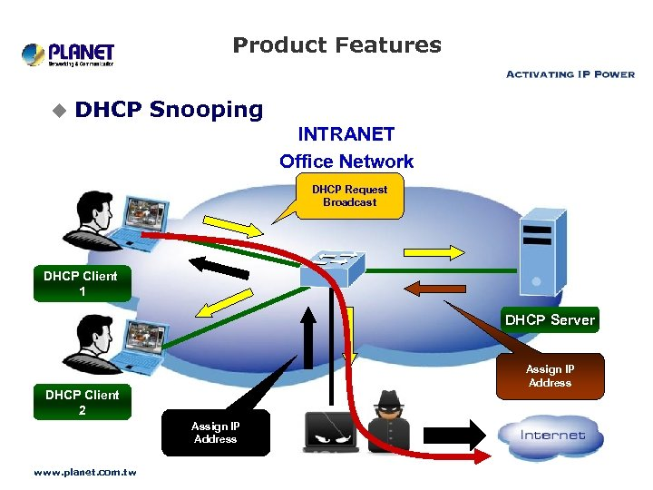 Product Features u DHCP Snooping INTRANET Office Network DHCP Request Broadcast DHCP Client 1