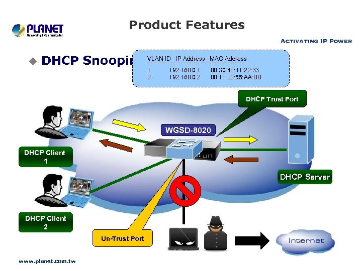 Product Features u ------------------------DHCP Snooping VLAN ID IP Address MAC Address 1 2 192.