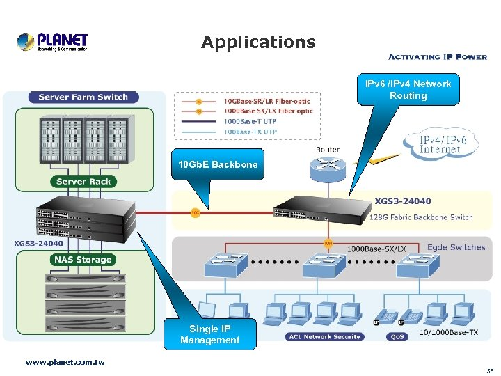 Applications IPv 6 /IPv 4 Network Routing 10 Gb. E Backbone Single IP Management