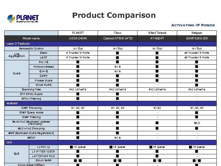 Product Comparison   PLANET Cisco Allied Telesis Netgear Model name XGS 3 -24040 Catalyst