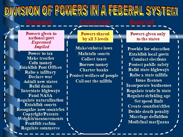 Delegated Concurrent Powers given to national govt Expressed Implied Power to tax Make treaties
