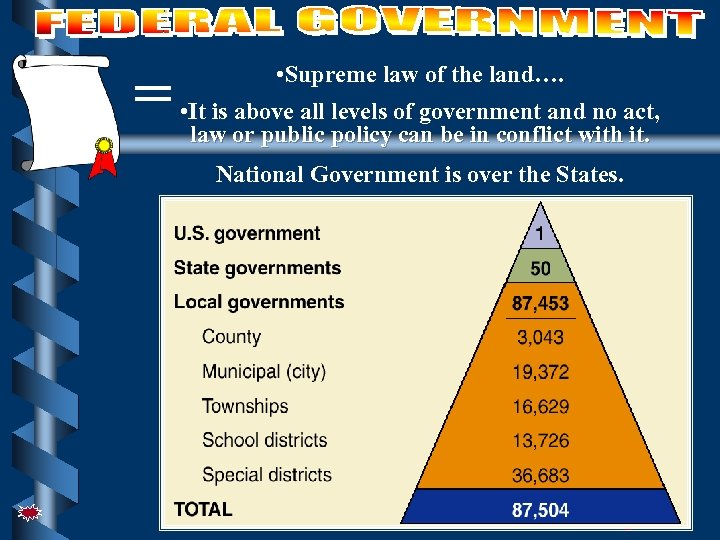 United States Constitution = • Supreme law of the land…. • It is above