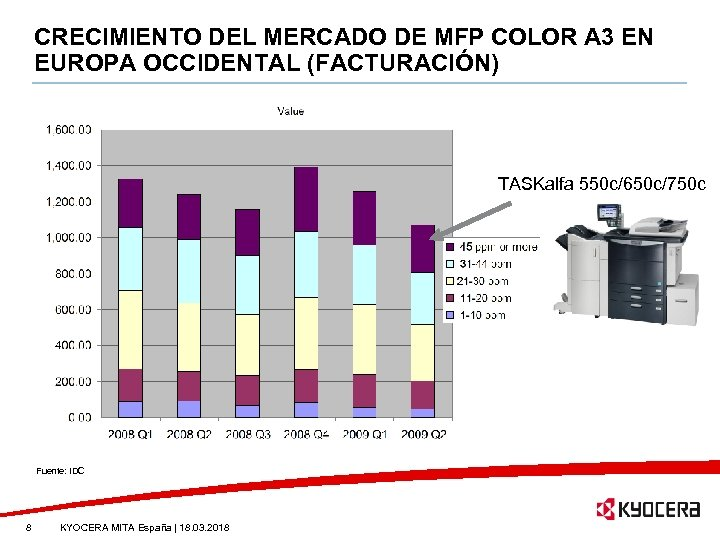 CRECIMIENTO DEL MERCADO DE MFP COLOR A 3 EN EUROPA OCCIDENTAL (FACTURACIÓN) TASKalfa 550