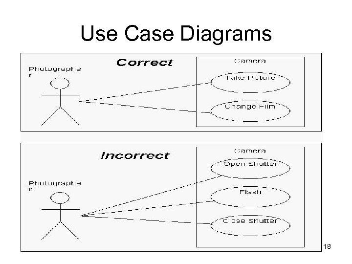 Use Case Diagrams 18