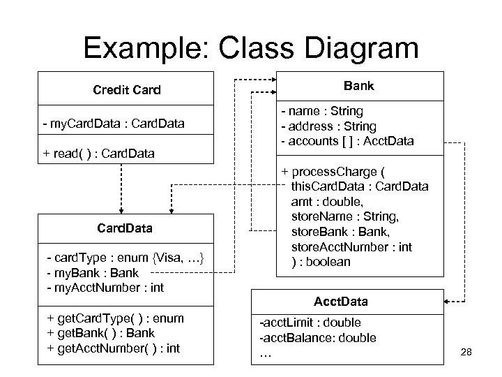 Example: Class Diagram Credit Card - my. Card. Data : Card. Data + read(