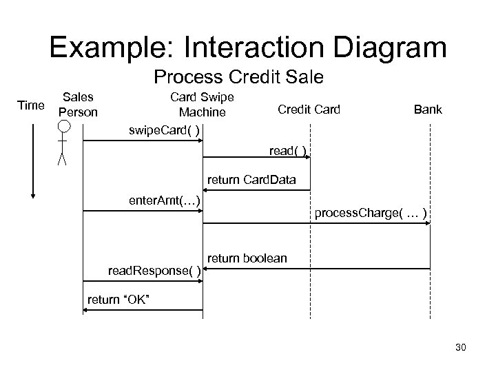 Example: Interaction Diagram Process Credit Sale Time Sales Person Card Swipe Machine swipe. Card(