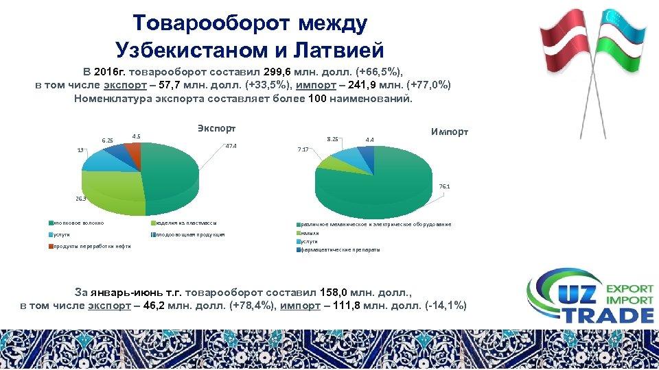Товарооборот между Узбекистаном и Латвией В 2016 г. товарооборот составил 299, 6 млн. долл.