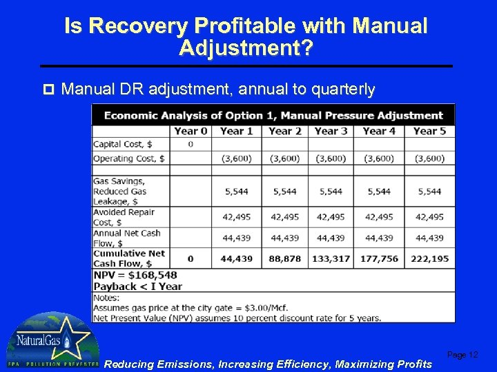 Is Recovery Profitable with Manual Adjustment? p Manual DR adjustment, annual to quarterly Reducing