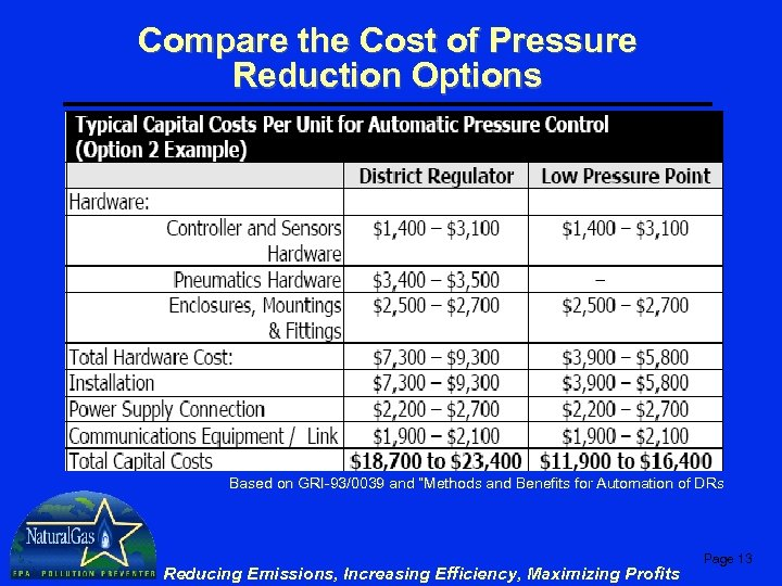 """Compare the Cost of Pressure Reduction Options Based on GRI-93/0039 and """"Methods and Benefits"""