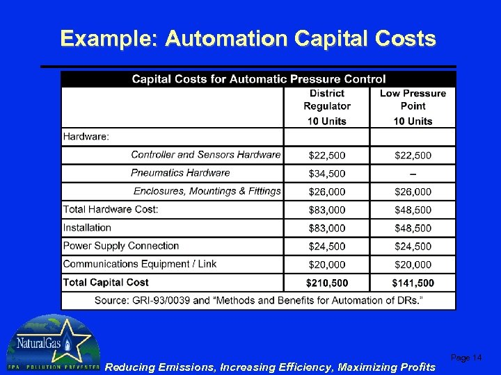 Example: Automation Capital Costs Reducing Emissions, Increasing Efficiency, Maximizing Profits Page 14