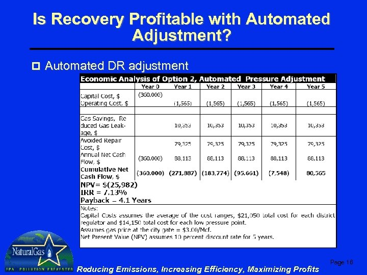 Is Recovery Profitable with Automated Adjustment? p Automated DR adjustment Reducing Emissions, Increasing Efficiency,