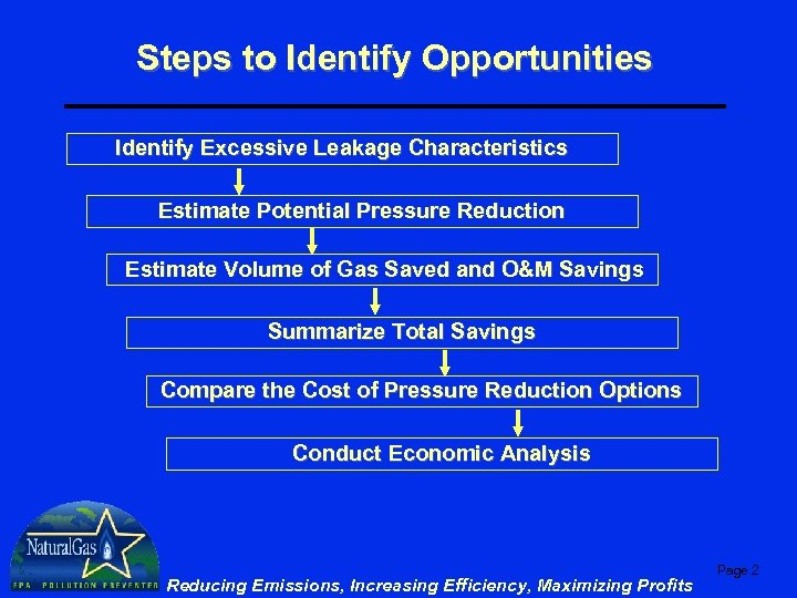 Steps to Identify Opportunities Identify Excessive Leakage Characteristics Estimate Potential Pressure Reduction Estimate Volume