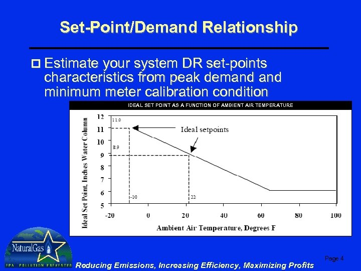 Set-Point/Demand Relationship p Estimate your system DR set-points characteristics from peak demand minimum meter