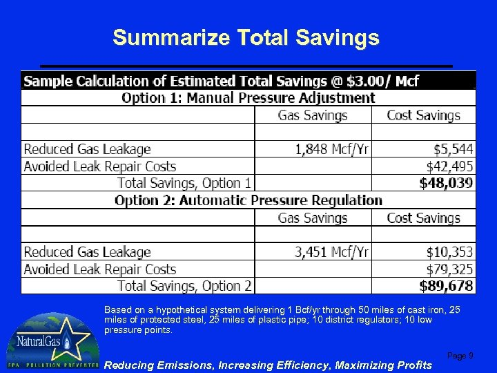 Summarize Total Savings Based on a hypothetical system delivering 1 Bcf/yr through 50 miles