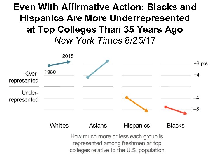Even With Affirmative Action: Blacks and Hispanics Are More Underrepresented at Top Colleges Than