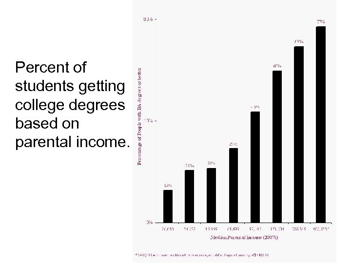 Percent of students getting college degrees based on parental income. 49