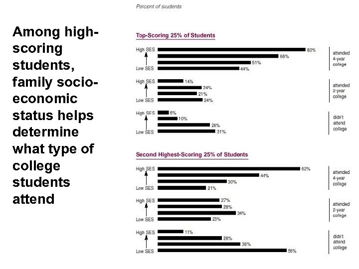 Among highscoring students, family socioeconomic status helps determine what type of college students attend