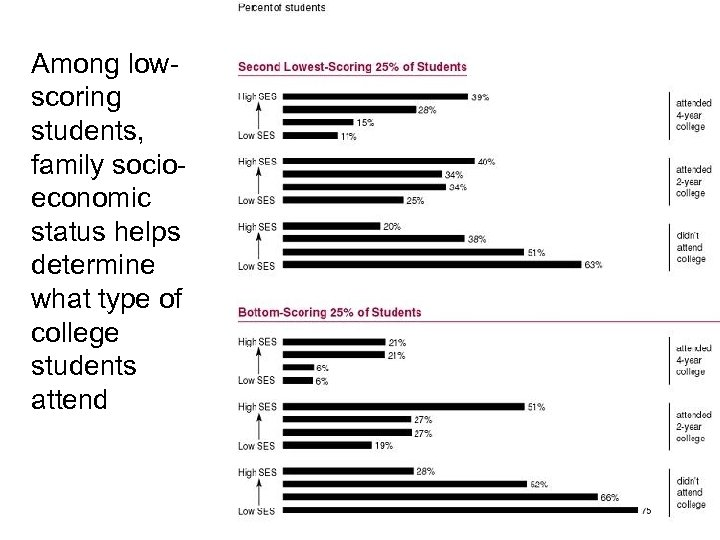 Among lowscoring students, family socioeconomic status helps determine what type of college students attend