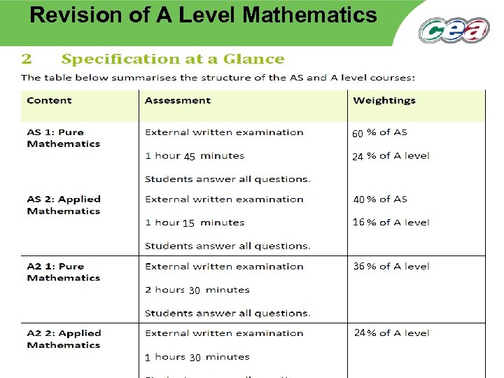 Revision of A Level Mathematics 60 45 24 40 15 16 36 30 24