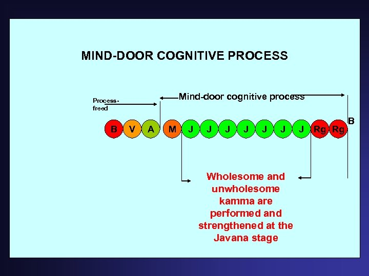 MIND-DOOR COGNITIVE PROCESS Mind-door cognitive process Processfreed B V A M J J J