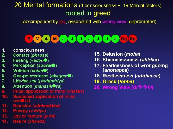 20 Mental formations (1 consciousness + rooted in greed 19 Mental factors) (accompanied by