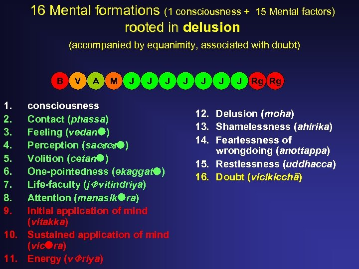 16 Mental formations (1 consciousness + rooted in delusion 15 Mental factors) (accompanied by