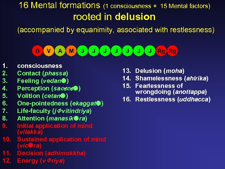 16 Mental formations (1 consciousness + 15 Mental factors) rooted in delusion (accompanied by