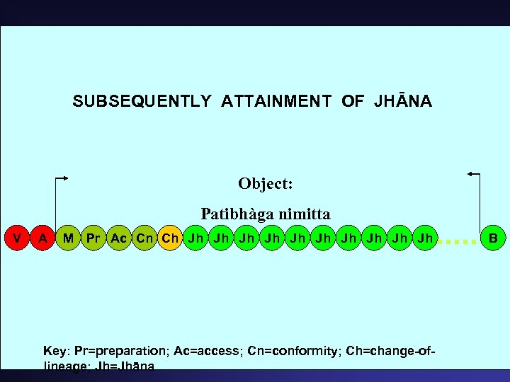 SUBSEQUENTLY ATTAINMENT OF JHĀNA Object: Patibhàga nimitta V A M Pr Ac Cn Ch