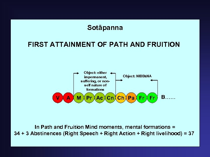 Sotāpanna FIRST ATTAINMENT OF PATH AND FRUITION Object: either impermanent, suffering, or nonself nature
